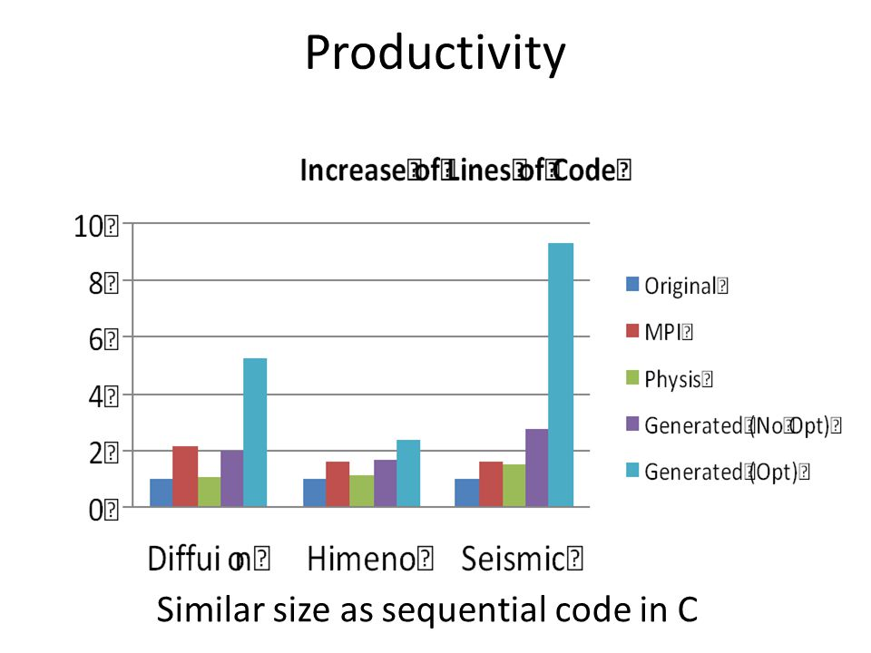 Productivity Similar size as sequential code in C