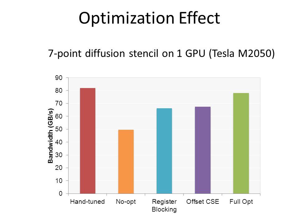Optimization Effect 7-point diffusion stencil on 1 GPU (Tesla M2050)