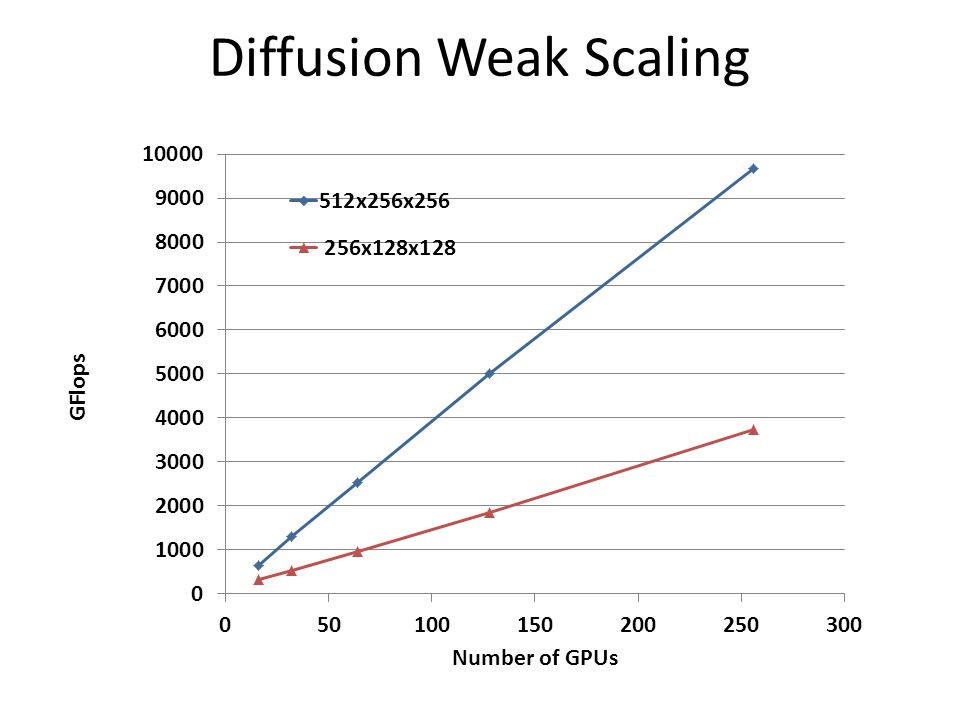Diffusion Weak Scaling