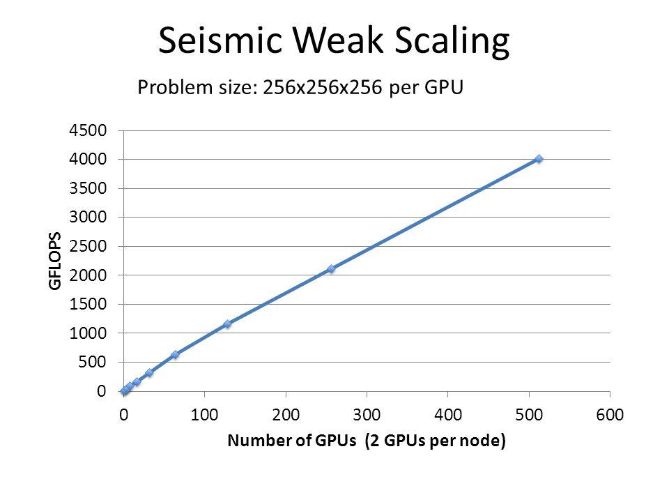 Seismic Weak Scaling Problem size: 256x256x256 per GPU
