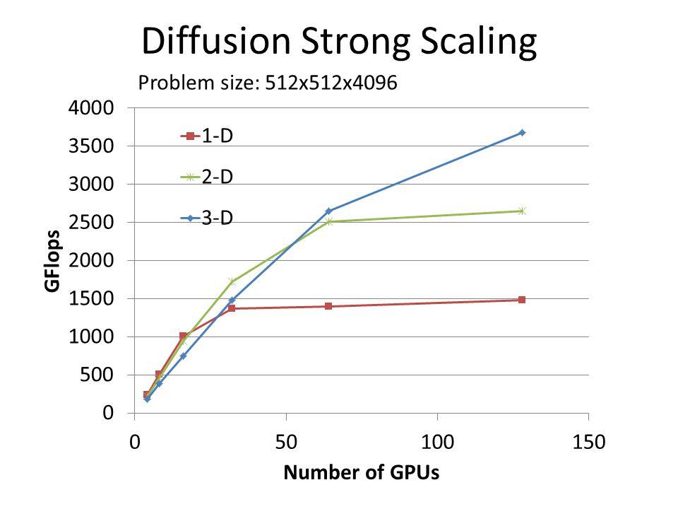 Diffusion Strong Scaling