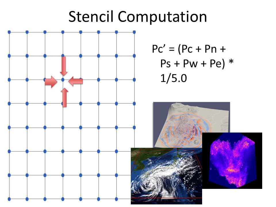 Stencil Computation Pc' = (Pc + Pn + Ps + Pw + Pe) * 1/5.0