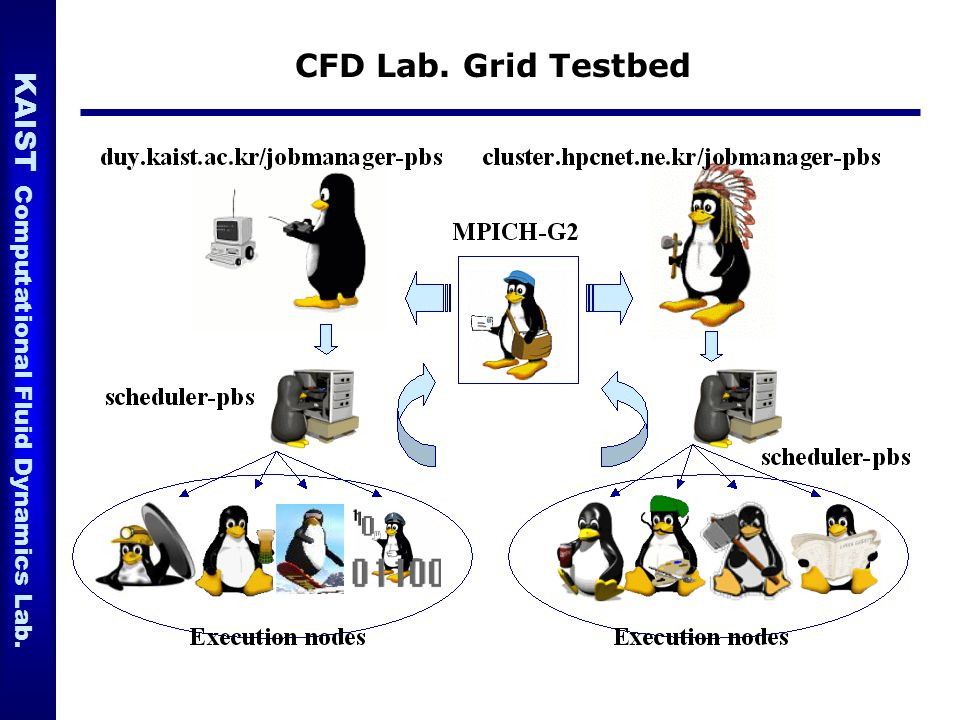 CFD Lab. Grid Testbed