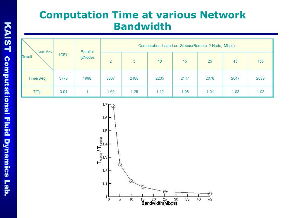 Computation Time at various Network Bandwidth