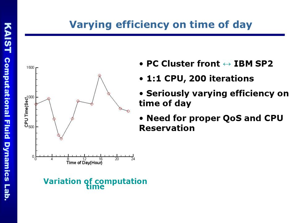 Varying efficiency on time of day Variation of computation time