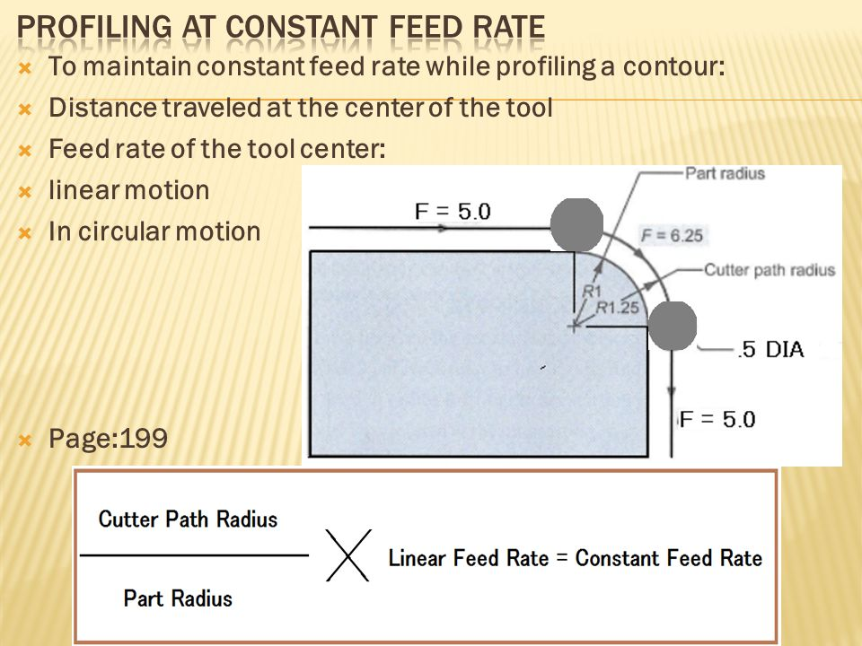 Profiling at constant Feed Rate