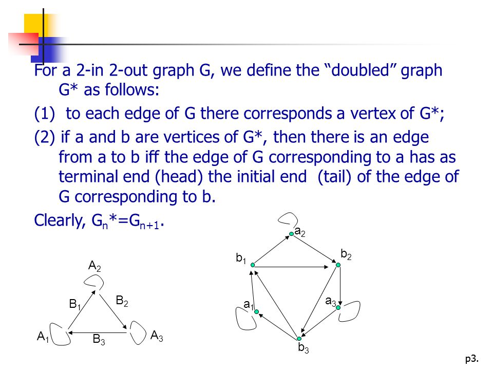 For a 2-in 2-out graph G, we define the doubled graph G* as follows: