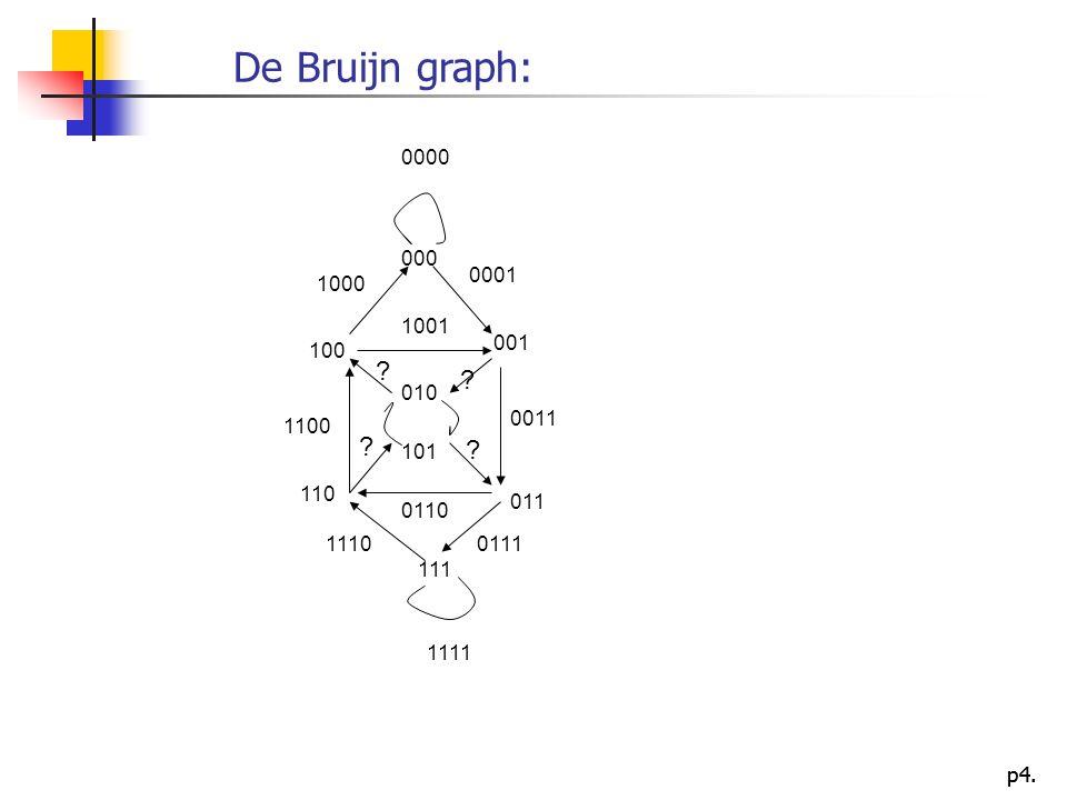 De Bruijn graph: 0000. 000. 0001. 1000. 1001. 001. 100. 010. 0011. 1100. 101.