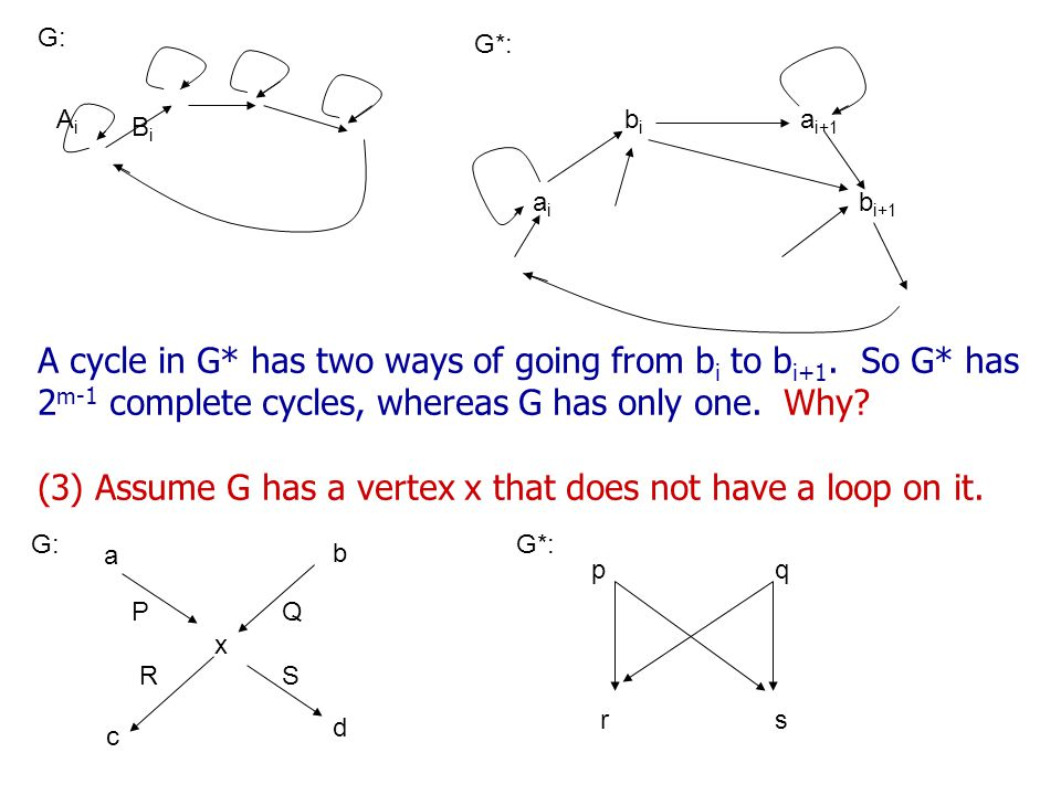 (3) Assume G has a vertex x that does not have a loop on it.