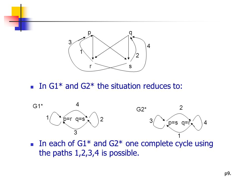 In G1* and G2* the situation reduces to: