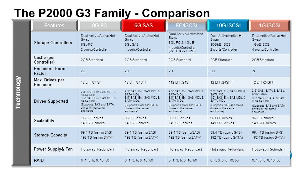 10GbE iSCSI The P2000 G3 Family - Comparison - use case examples -