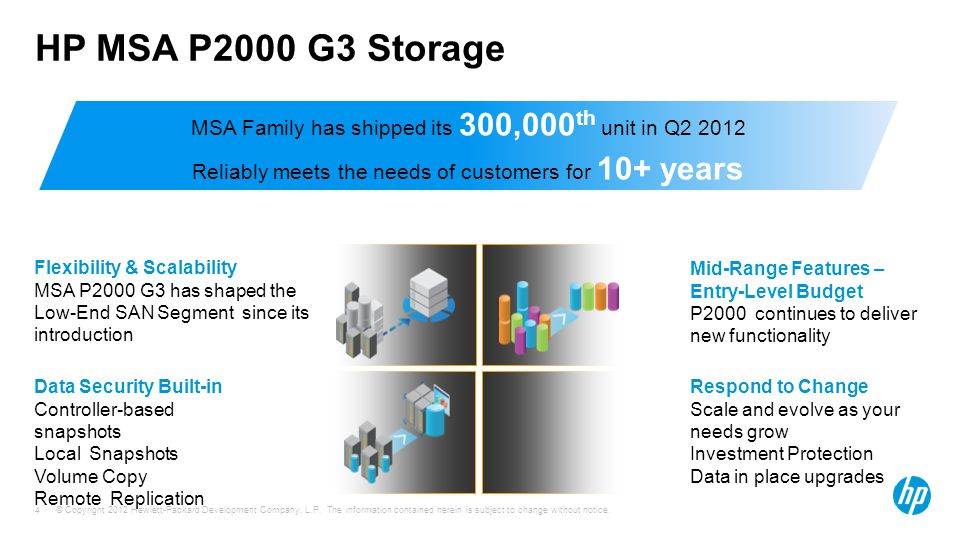 HP MSA P2000 G3 Storage MSA Family has shipped its 300,000th unit in Q2 2012. Reliably meets the needs of customers for 10+ years.