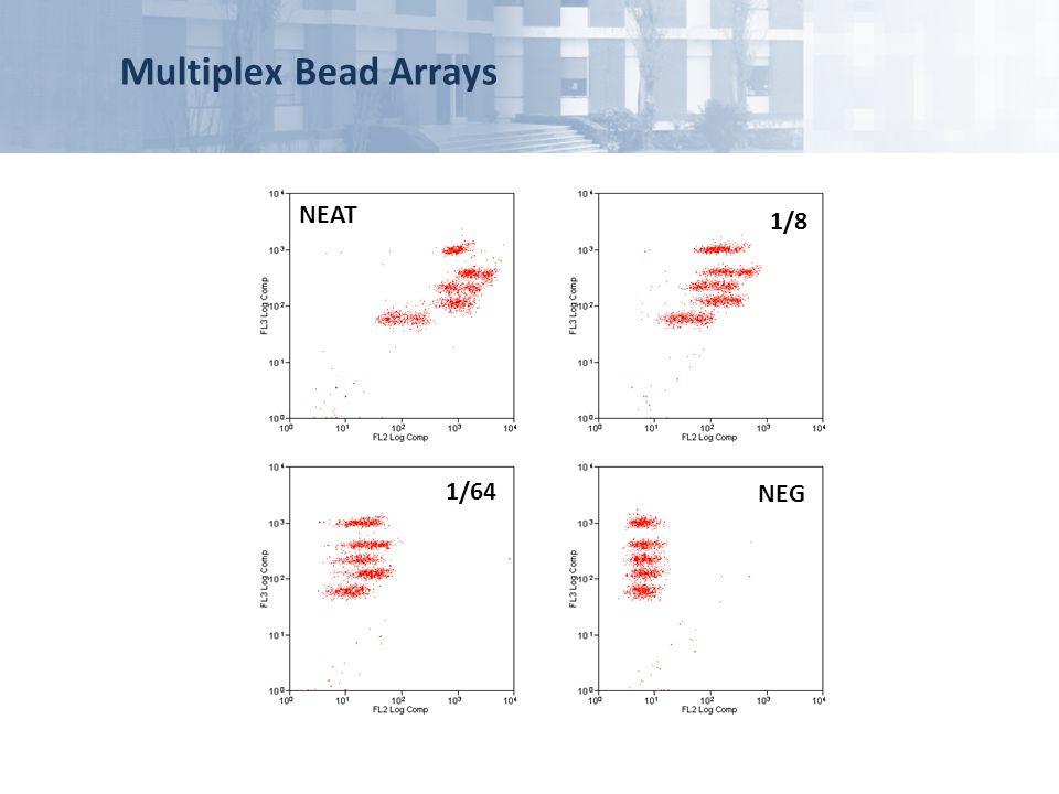 Multiplex Bead Arrays NEAT 1/8 1/64 NEG