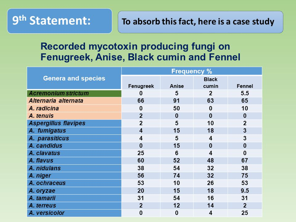 9th Statement: To absorb this fact, here is a case study. Recorded mycotoxin producing fungi on Fenugreek, Anise, Black cumin and Fennel.