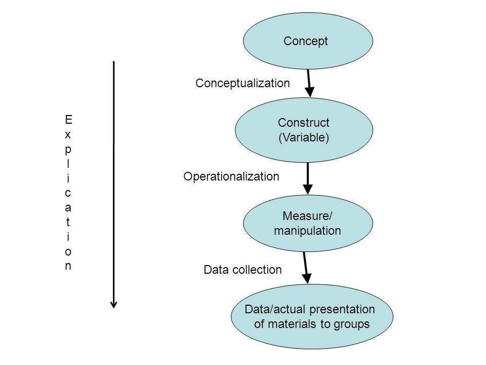 Data/actual presentation