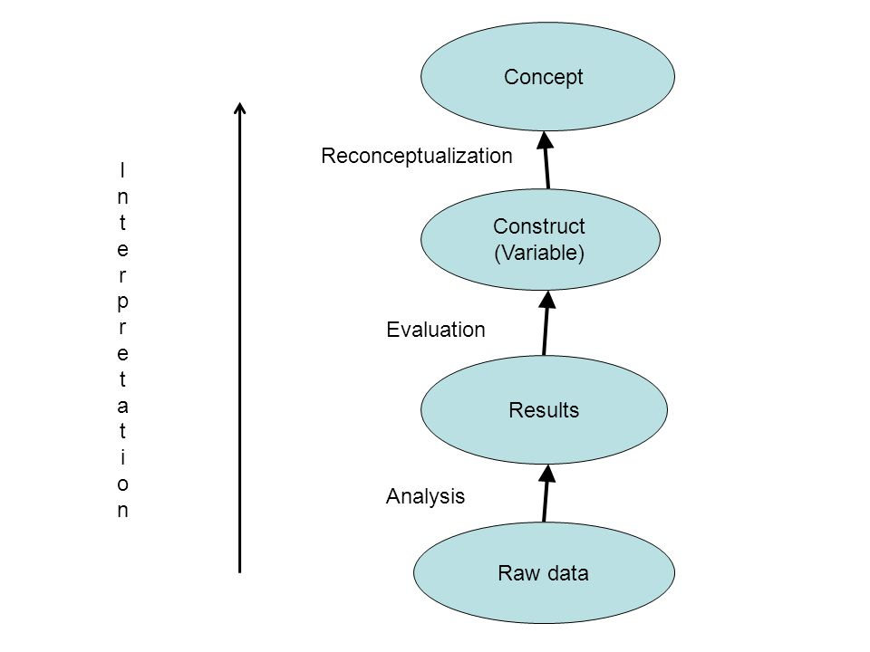 Concept Reconceptualization. Interpretat. ion. Construct. (Variable) Evaluation. Results. Analysis.