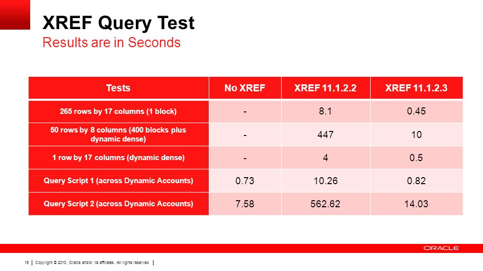 XREF Query Test Results are in Seconds Tests No XREF XREF 11.1.2.2