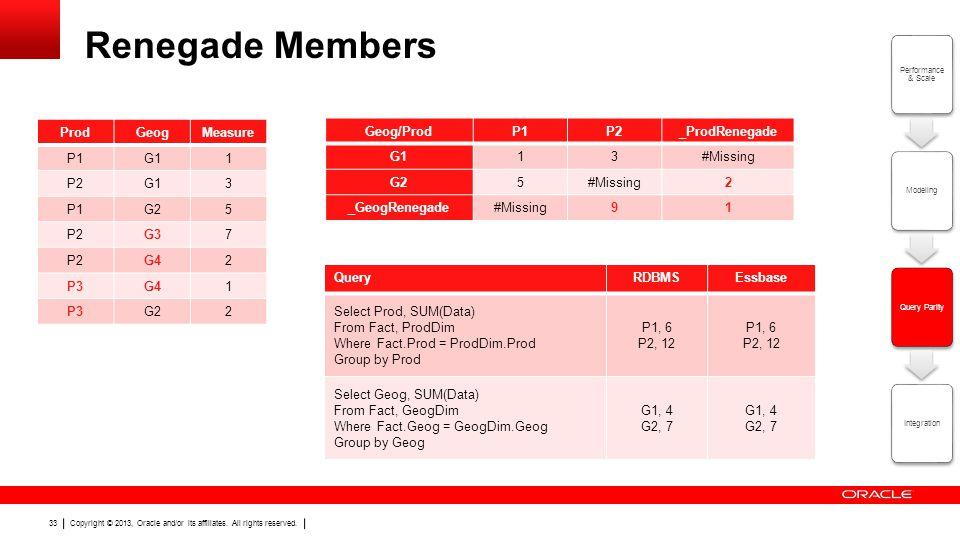 Renegade Members Prod Geog Measure P1 G1 1 P2 3 G2 5 G3 7 G4 2 P3