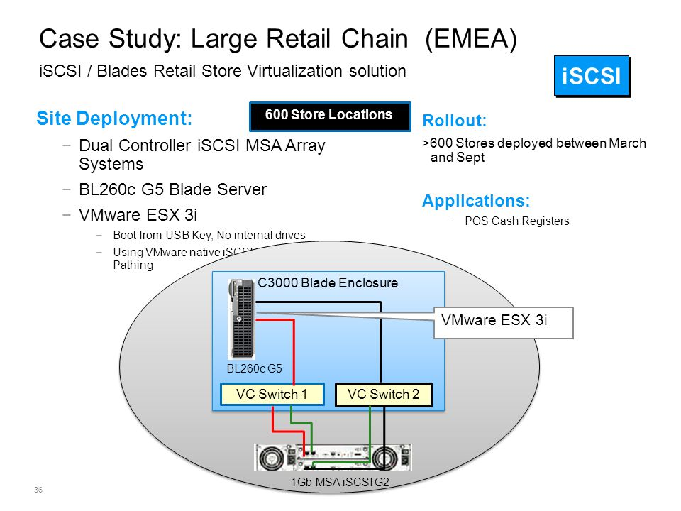 Case Study: Large Retail Chain (EMEA) iSCSI / Blades Retail Store Virtualization solution