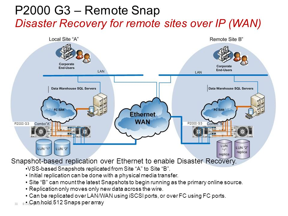 P2000 G3 – Remote Snap Disaster Recovery for remote sites over IP (WAN)