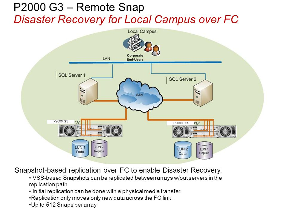 P2000 G3 – Remote Snap Disaster Recovery for Local Campus over FC