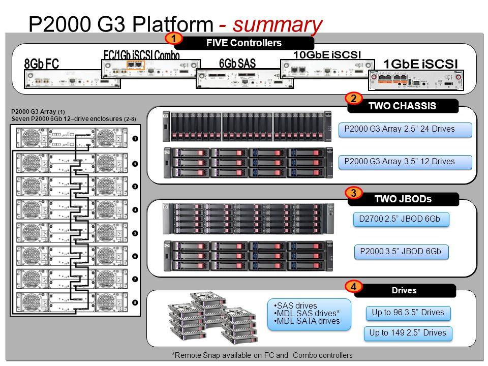 P2000 G3 Platform - summary 1 2 3 4 FIVE Controllers TWO CHASSIS