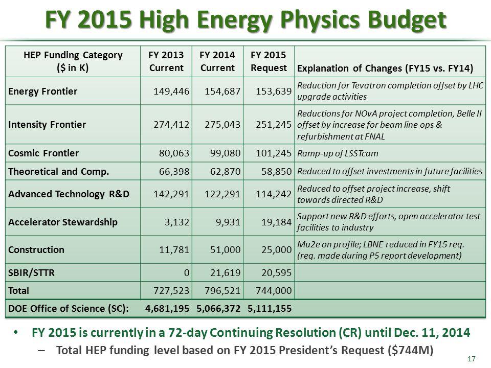FY 2015 High Energy Physics Budget