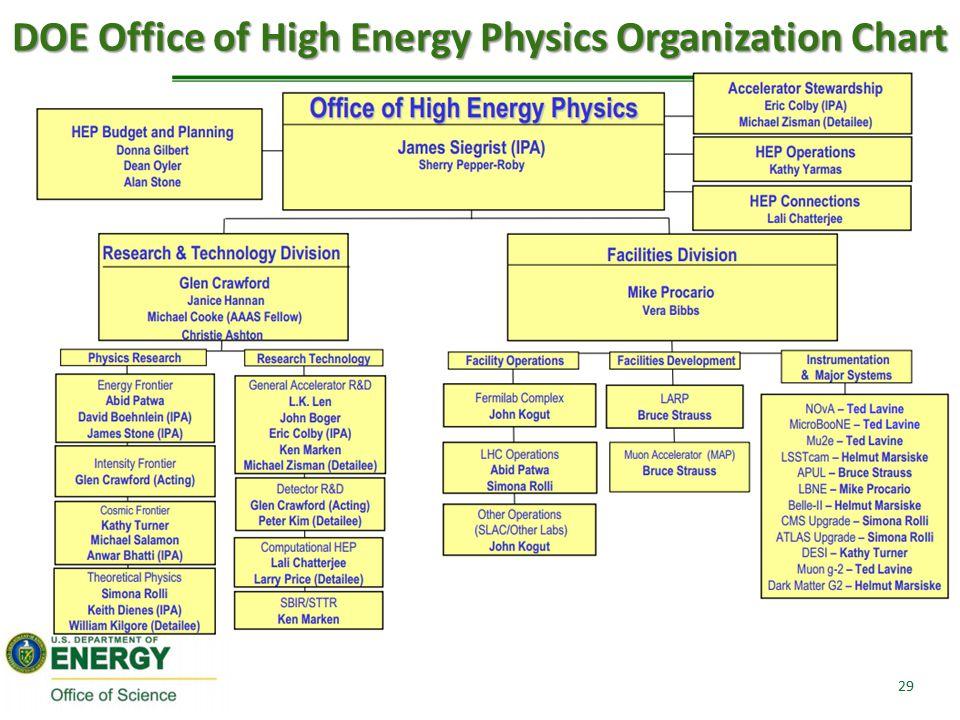 DOE Office of High Energy Physics Organization Chart