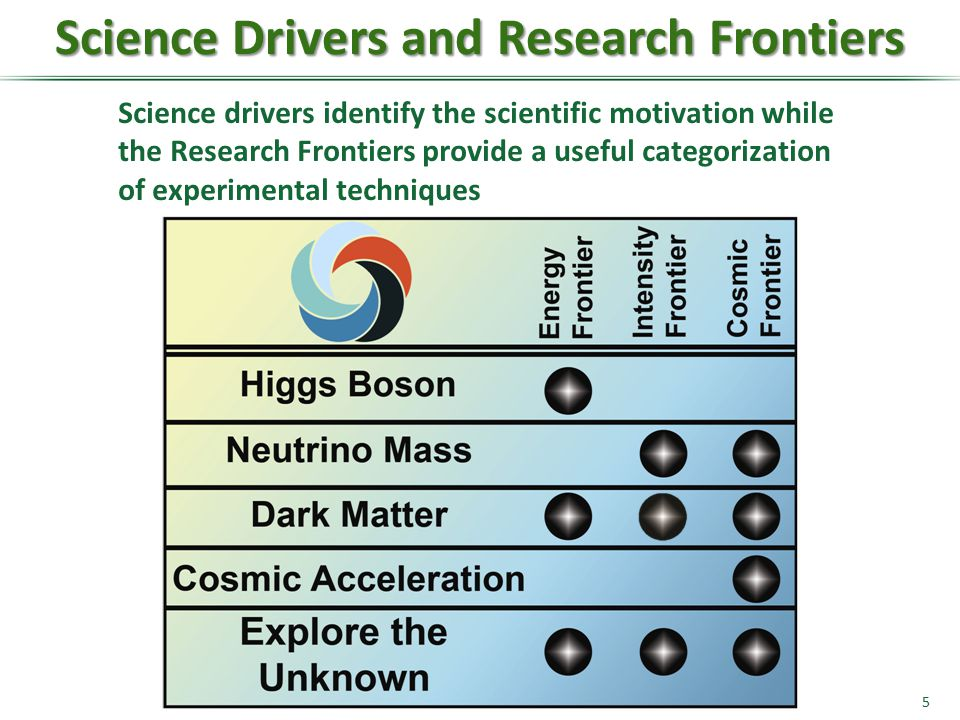 Science Drivers and Research Frontiers