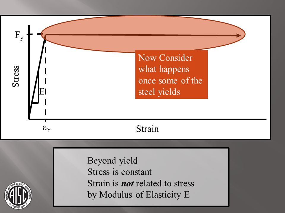 Strain Stress. Fy. E. eY. Now Consider what happens once some of the steel yields. Beyond yield.