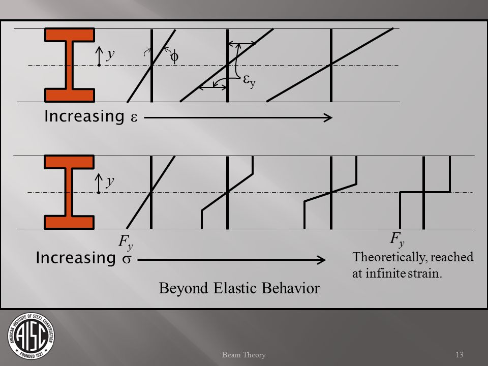 Beyond Elastic Behavior
