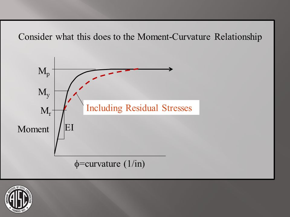 Consider what this does to the Moment-Curvature Relationship