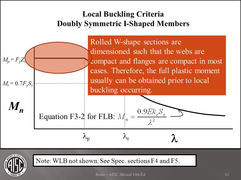 Local Buckling Criteria Doubly Symmetric I-Shaped Members
