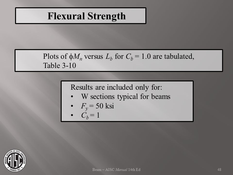 Flexural Strength Plots of Mn versus Lb for Cb = 1.0 are tabulated,