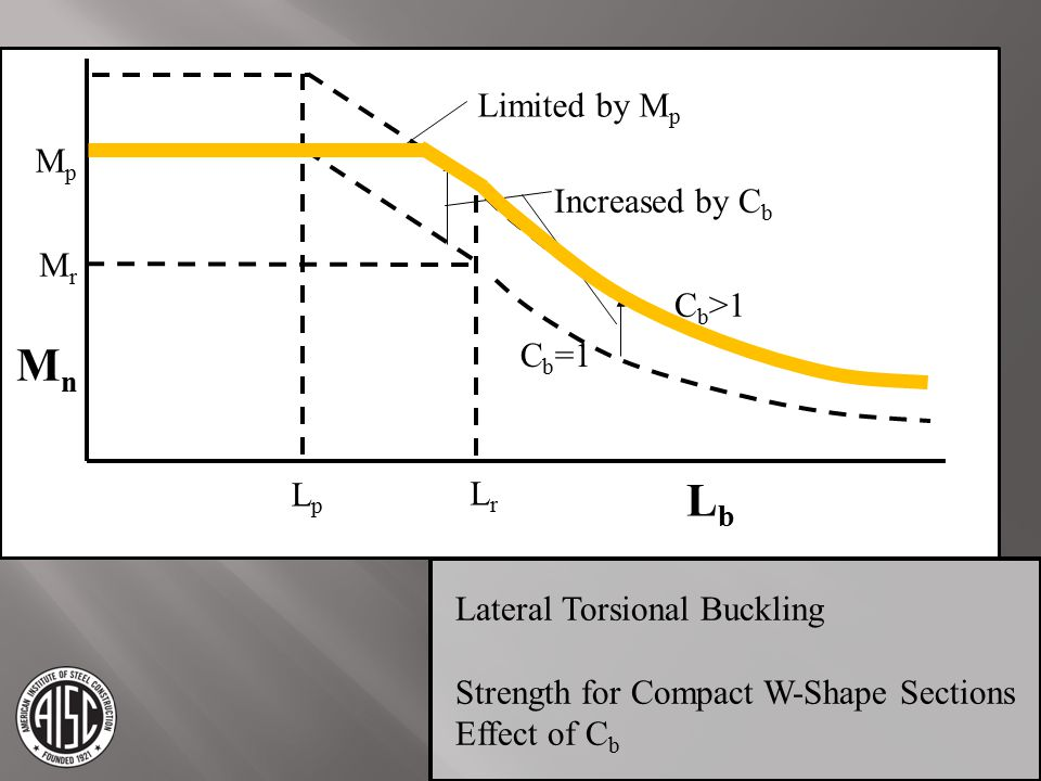 Mn Lb Limited by Mp Mp Increased by Cb Mr Cb>1 Cb=1 Lp Lr