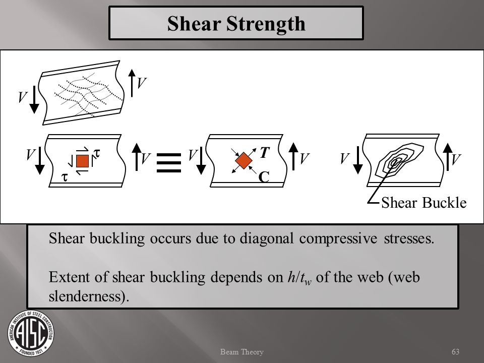 Shear Strength V V t V V T V V V V t C Shear Buckle