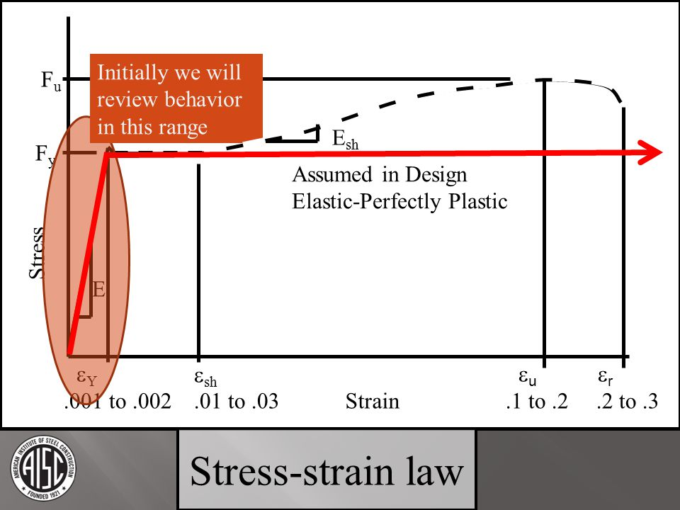 Stress-strain law Initially we will review behavior in this range Fu