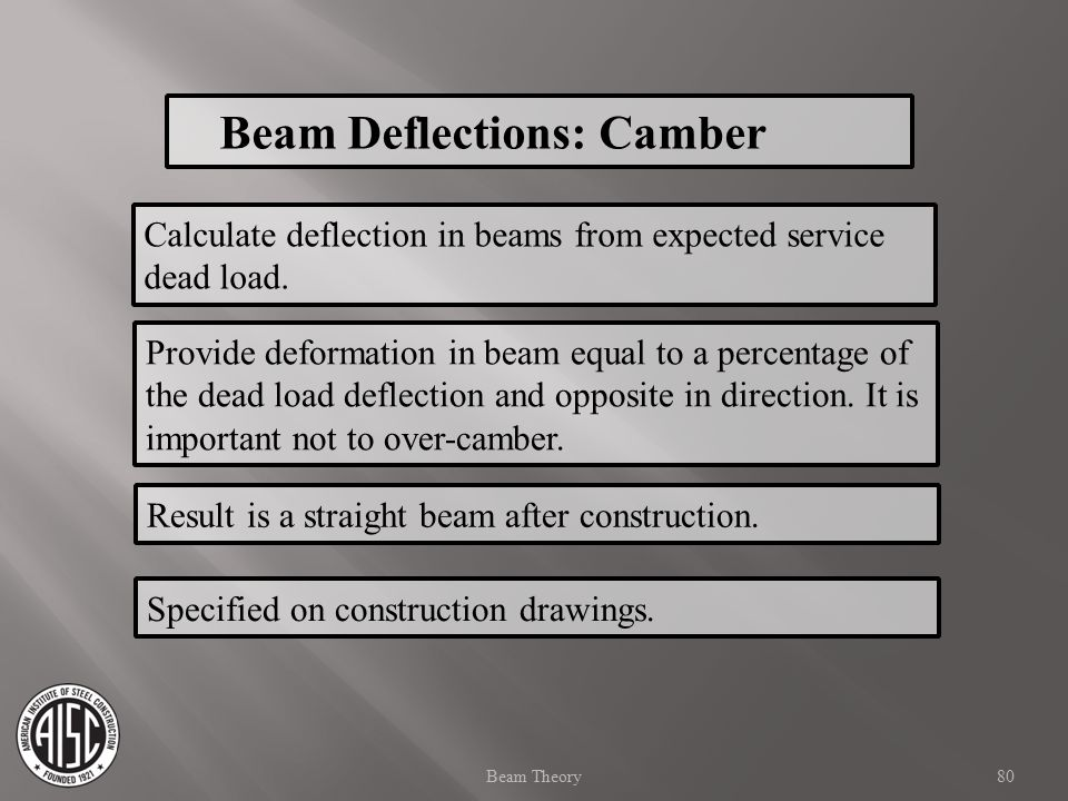 Beam Deflections: Camber