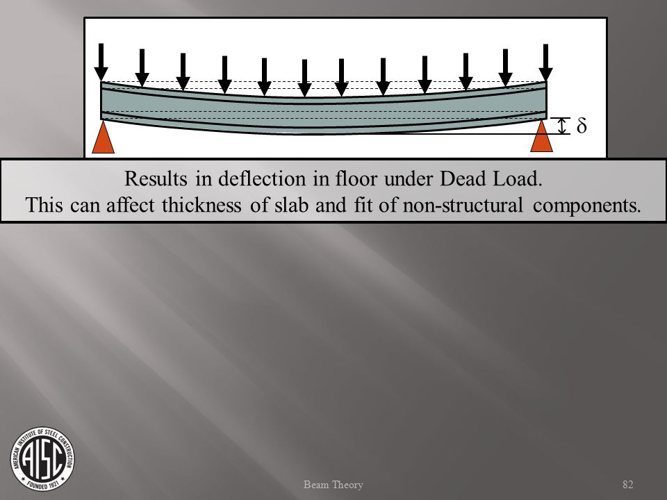 Results in deflection in floor under Dead Load.