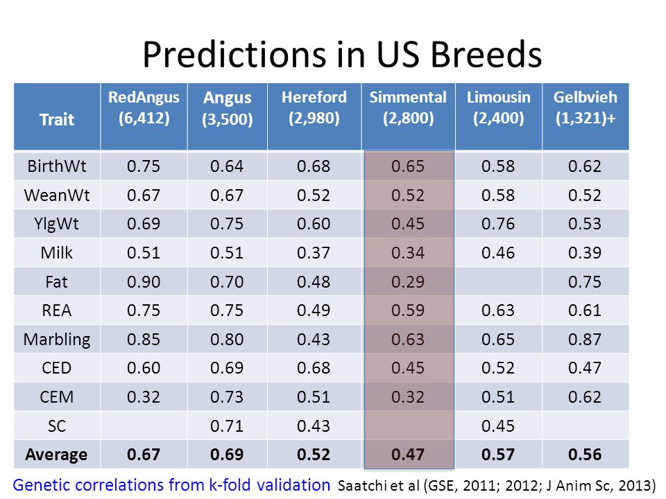 Predictions in US Breeds