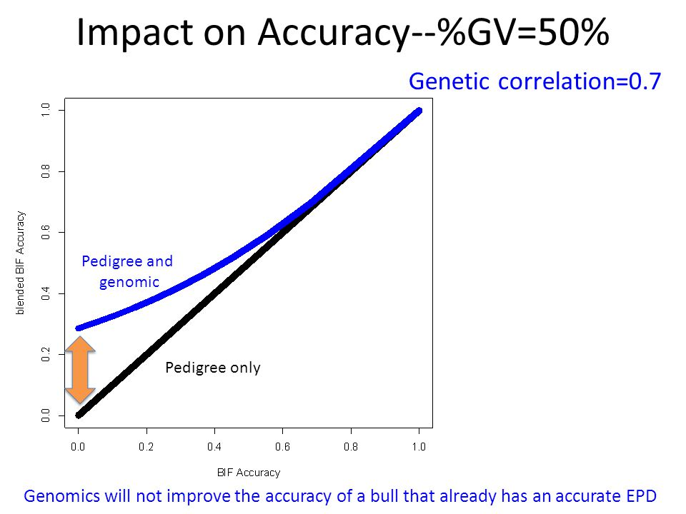 Impact on Accuracy--%GV=50%