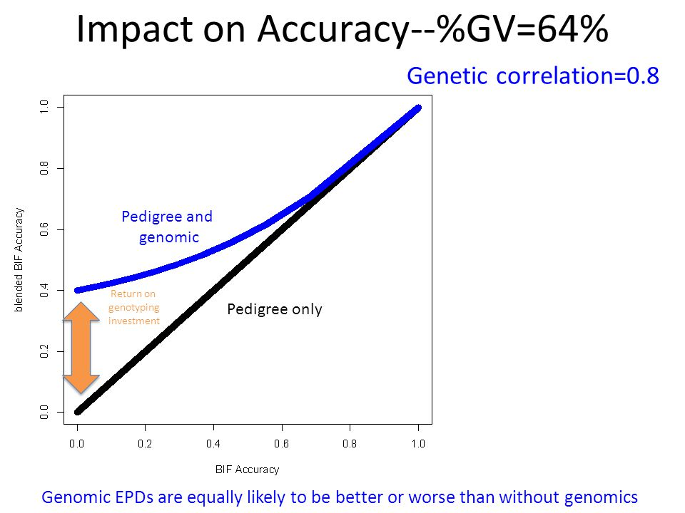 Impact on Accuracy--%GV=64%