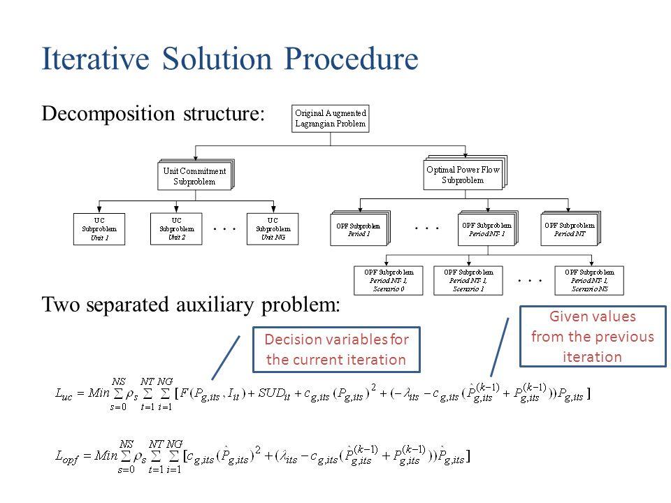 Iterative Solution Procedure