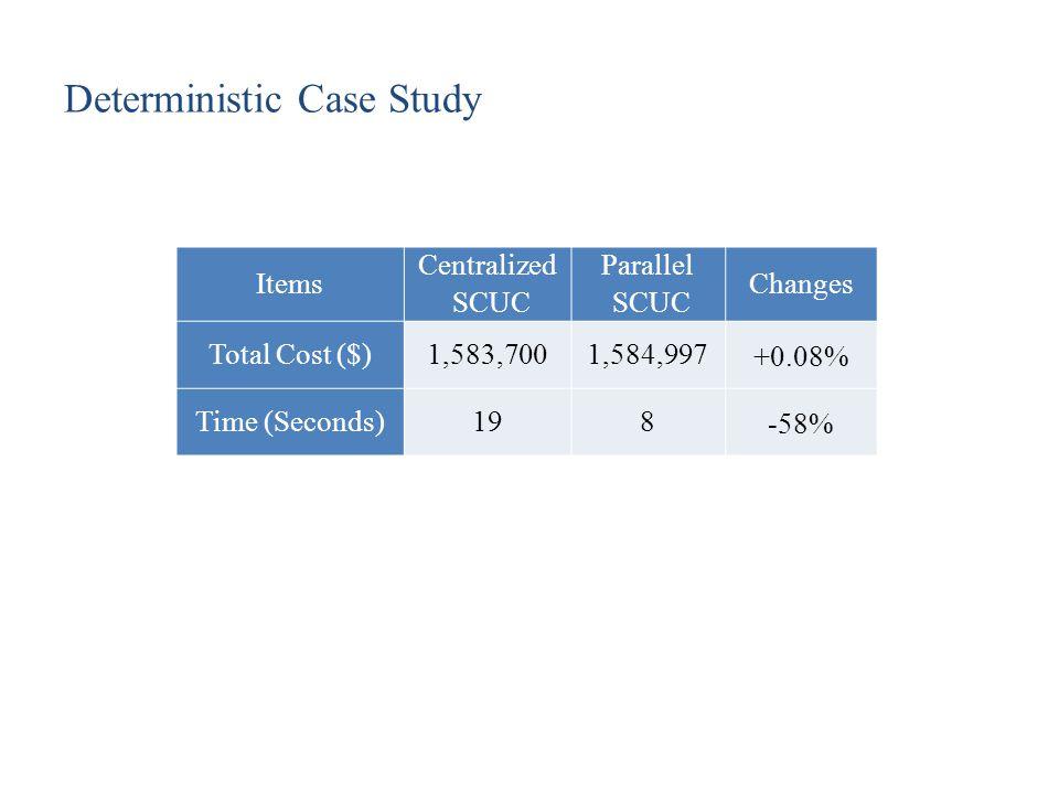 Deterministic Case Study