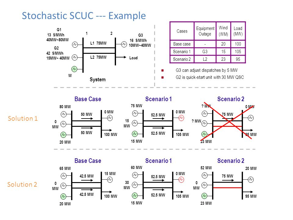Stochastic SCUC --- Example
