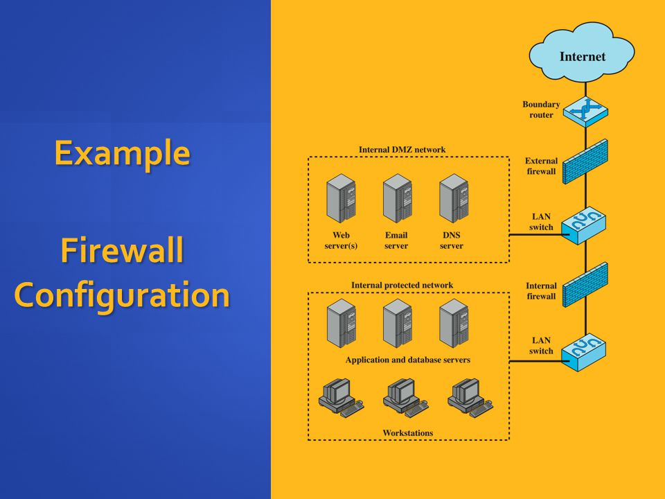 Example Firewall Configuration