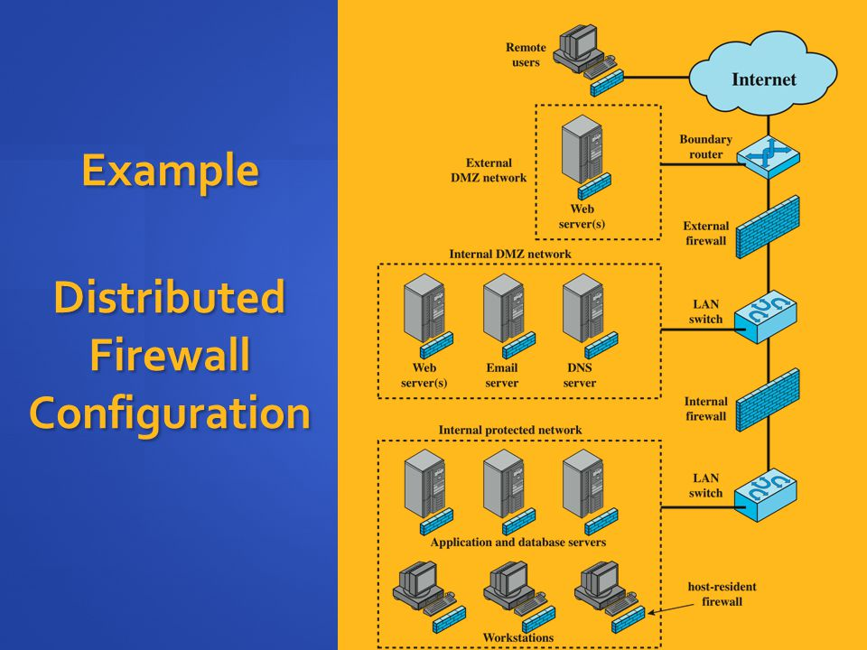 Example Distributed Firewall Configuration