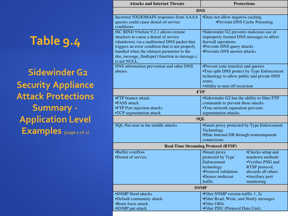 Table 9.4 Sidewinder G2 Security Appliance Attack Protections Summary - Application Level Examples (page 1 of 2)