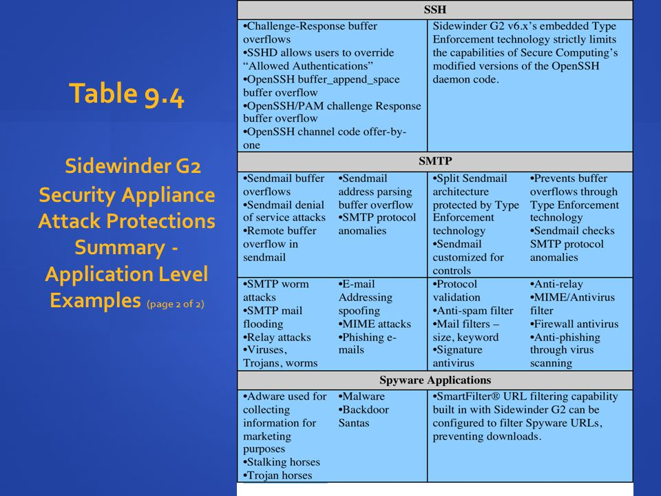 Table 9.4 Sidewinder G2 Security Appliance Attack Protections Summary - Application Level Examples (page 2 of 2)