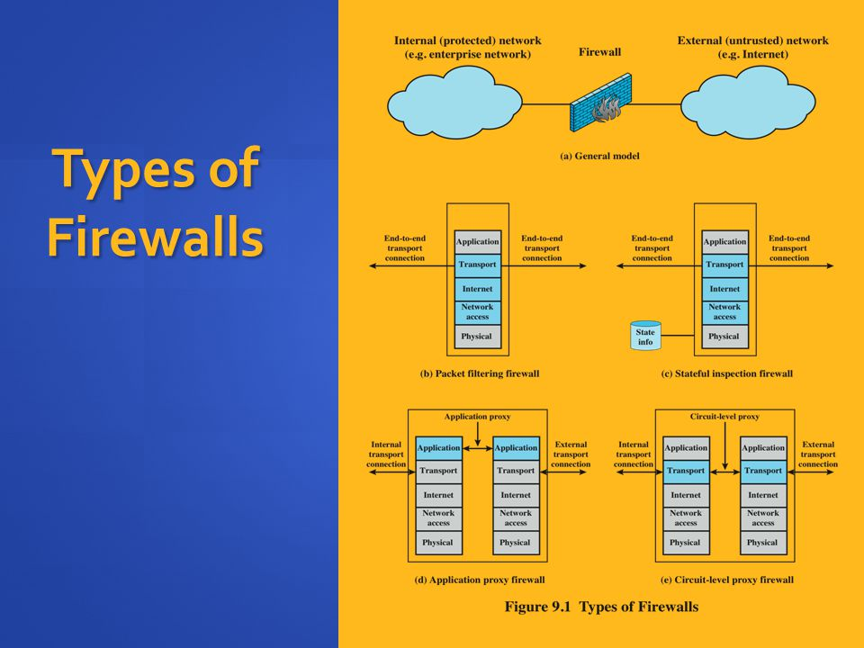 Types of Firewalls A firewall may act as a packet filter. It can operate as a positive filter, allowing to.
